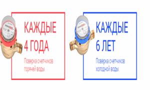 Срок службы водосчетчиков по закону, правила эксплуатации приборов учета и порядок их замены