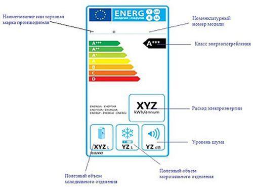 Сколько мощности потребляет холодильник и выбор экономичной модели