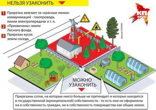 Как зарегистрировать постройку на дачном участке: основные нюансы процедуры