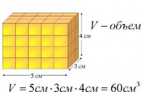 Как посчитать квадратный метр комнаты: алгоритм и простые примеры