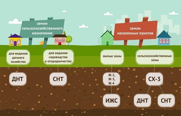 Статус земельного участка временный: понятие и общая информация о данном понятии