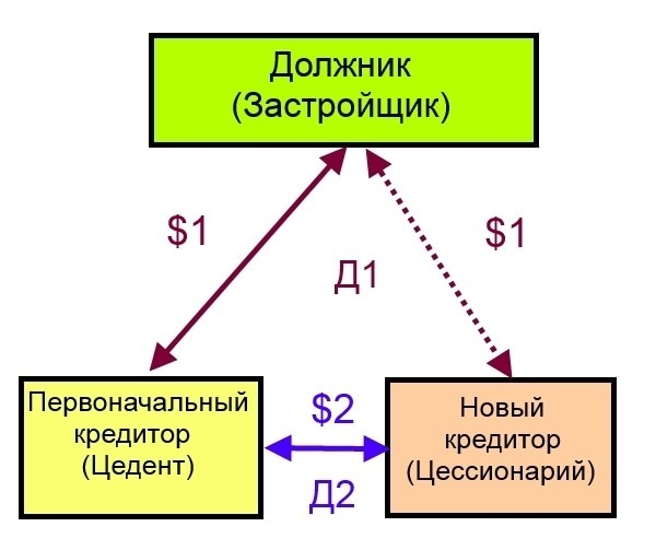 Уведомление о переуступке права требования: образец и порядок проведения сделки