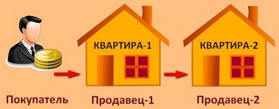 Что означает такой тип продажи квартиры, как альтернатива?