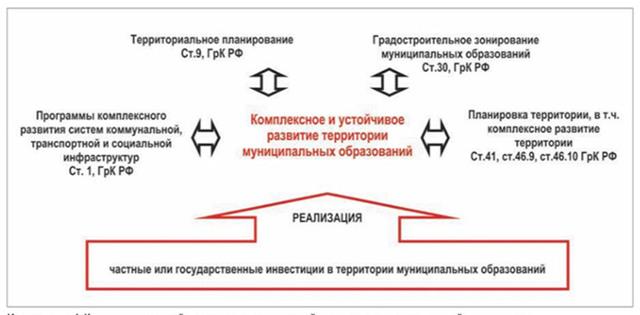 Правила землепользования и застройки (ПЗЗ): что это и чем отличается от Генплана?