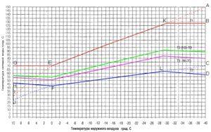 Какая температура для ГВС устанавливается СанПиНом?