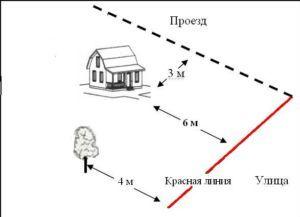 Что такое в застройке красная линия?