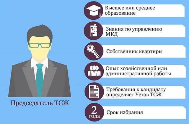 Председатель ТСЖ, обязанности и права, какие требования предъявляются к кандидатам на должность