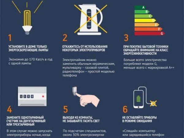 Экономия электроэнергии в квартире: реальные способы решения проблемы