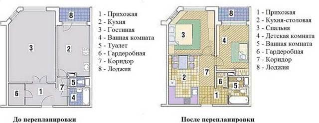 Перепланировка квартиры: объединение кухни и комнаты по закону, этапы процедуры совмещения площадей