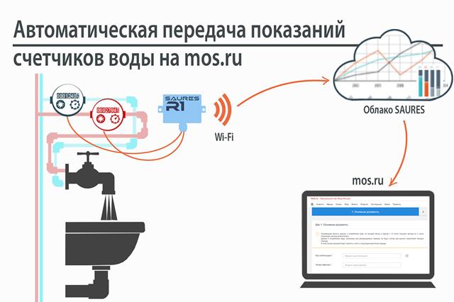 Ввод показаний счетчиков воды посредством интернет-сервисов: запоминаем последовательность