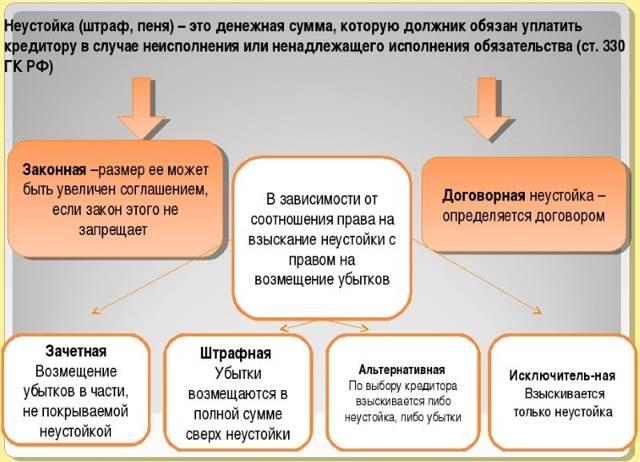 неустойка по договору займа гк рф займ 500000 с любой кредитной историей в москве