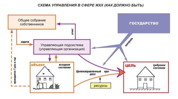 Особенности и порядок оформления договора управления многоквартирным домом управляющей организацией