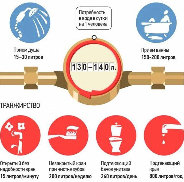 Норма воды на человека без счётчика – законы и расчёт