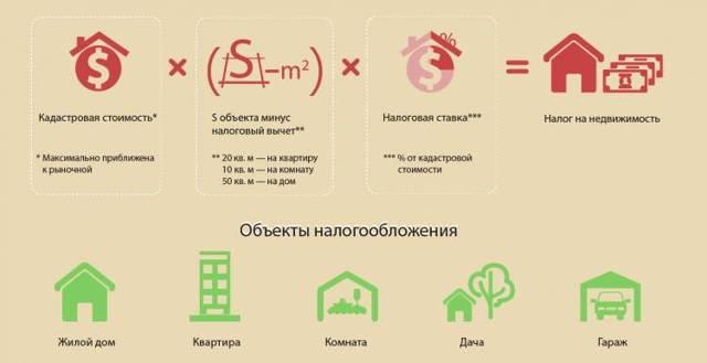 Как считать налог на имущество физических лиц, алгоритм расчета и формулы