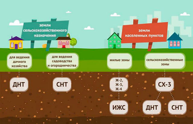 СНТ и ДНП – где купить участок под ИЖС; что такое дачно-садовое объединение?