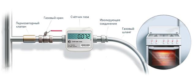 Отвечаем на вопрос: сколько стоит установка газового счетчика в квартире?
