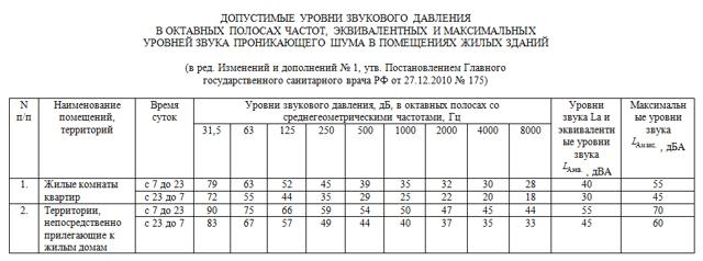 Уровень шума в жилых помещениях: законодательство РФ, региональные нормы, порядок защиты от их нарушения и прочее