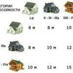 Нормы расстояний между постройками на участке ИЖС: законодательство РФ, правила грамотной застройки земли и ее нюансы
