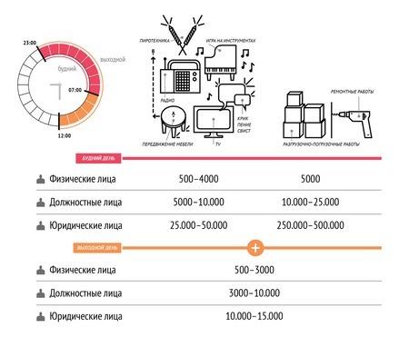 Проведение шумных ремонтных работ по законодательству - когда можно шуметь, до какого часа, ответственность