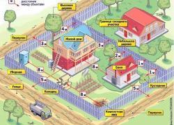 Нормы застройки участка под ИЖС: основные требования и правила